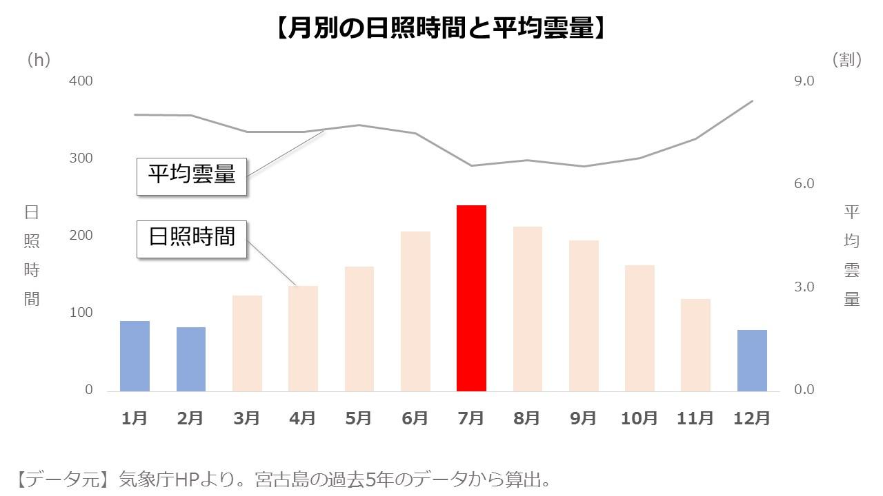 宮古島の月別日照時間と平均雲量