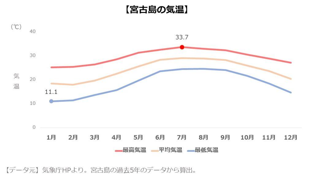 宮古島の月別平均気温
