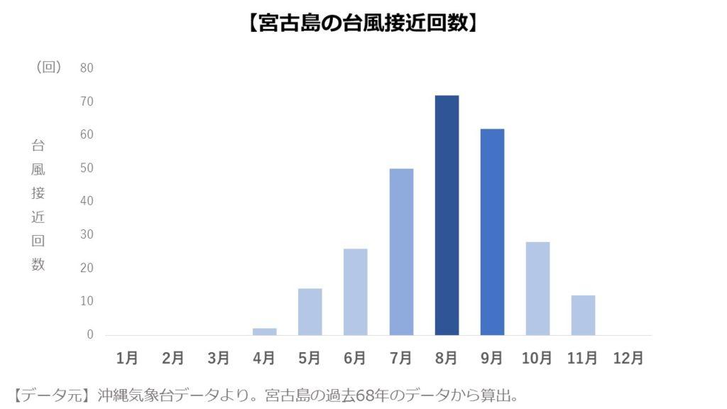 宮古島の月別台風接近回数