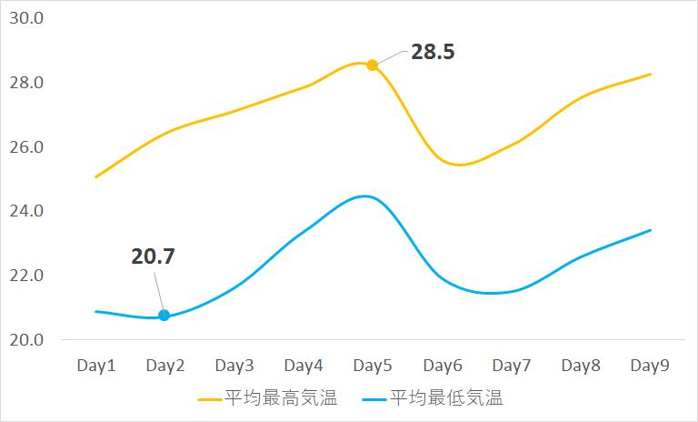 宮古島 ゴールデンウィーク平均気温グラフ