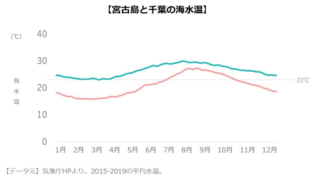 【画像】宮古島と千葉の平均水温