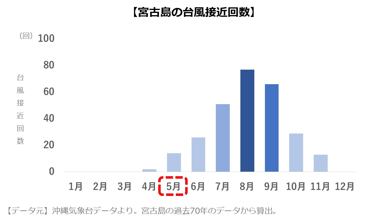 宮古島5月の台風接近回数