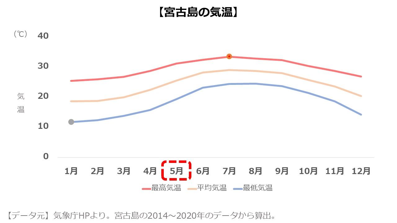 宮古島5月の気温