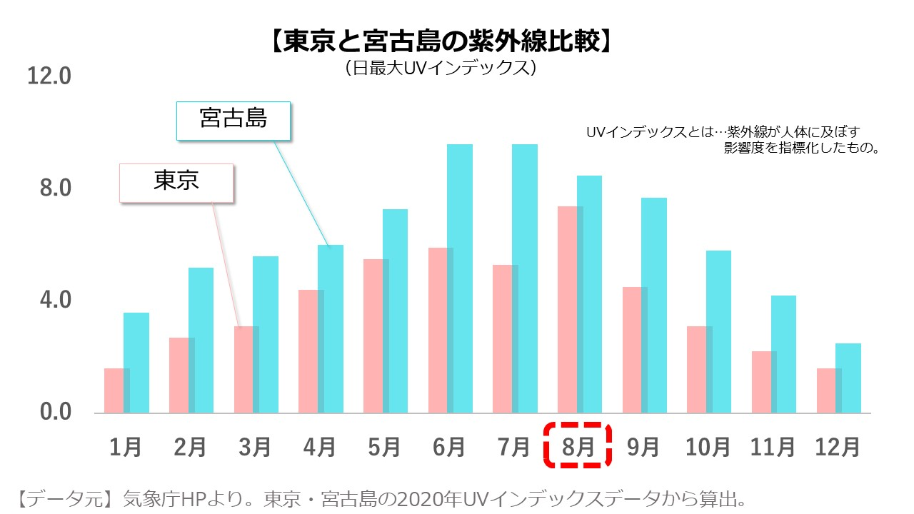 宮古島8月の紫外線量