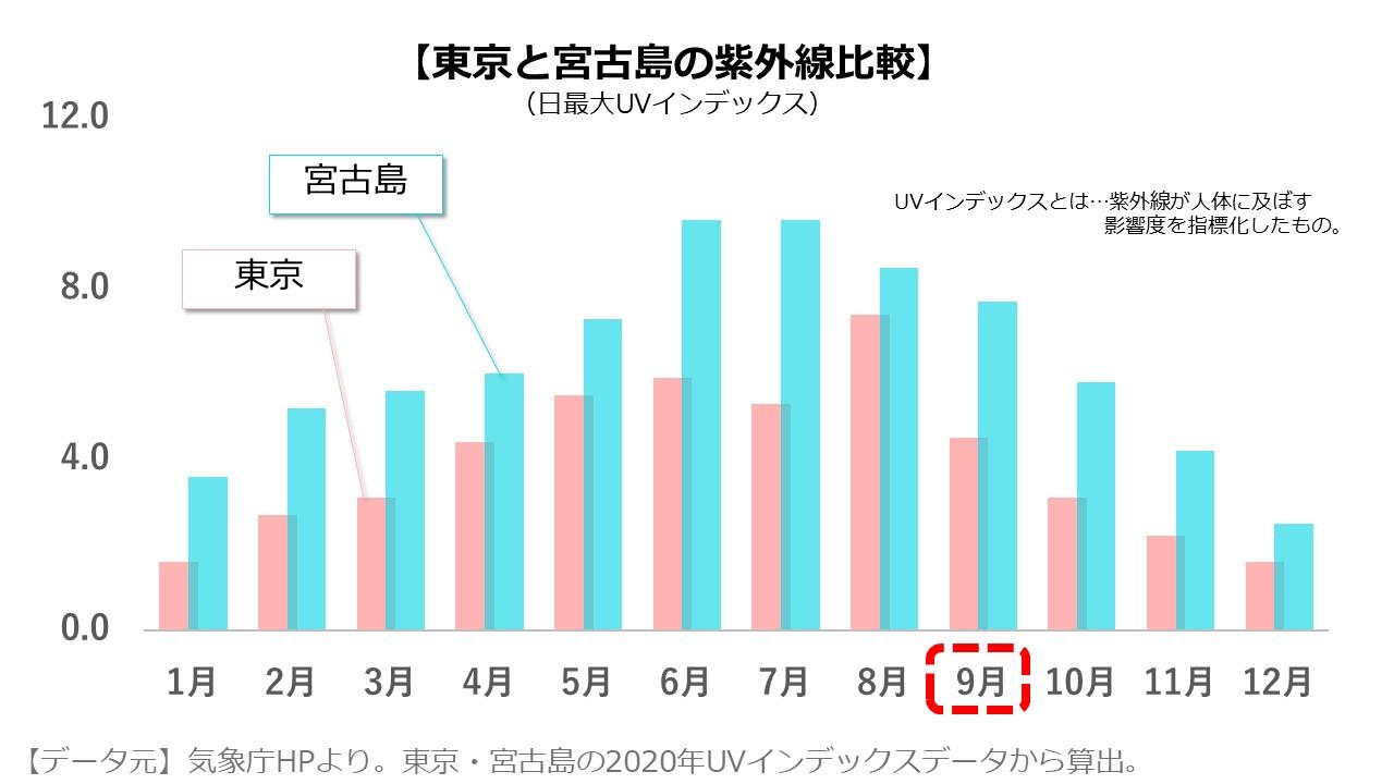 宮古島9月の紫外線量