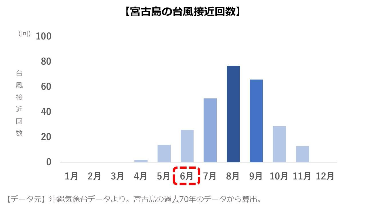6月の宮古島の台風接近回数
