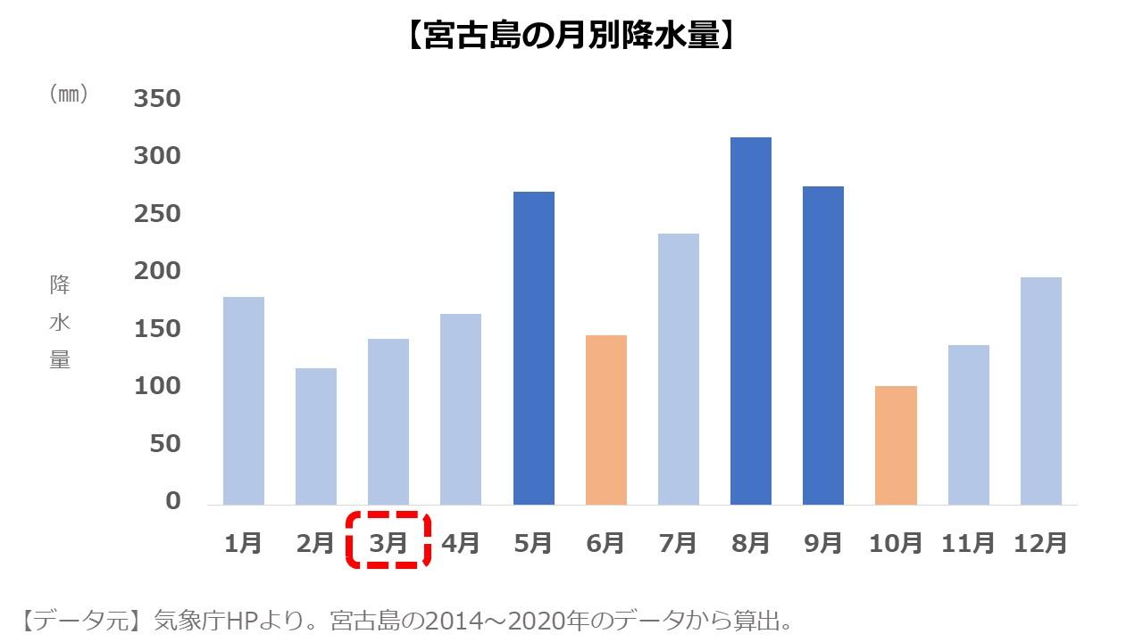 宮古島3月 降水量