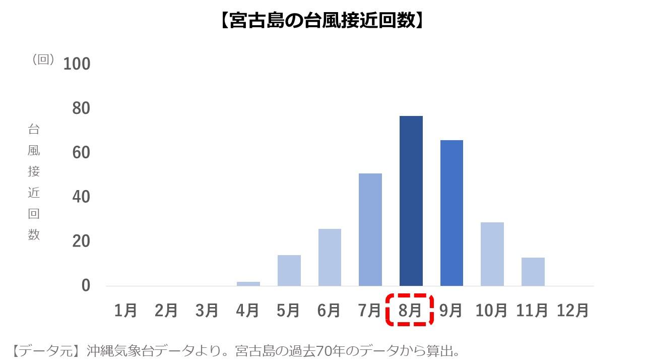 宮古島8月 台風の数