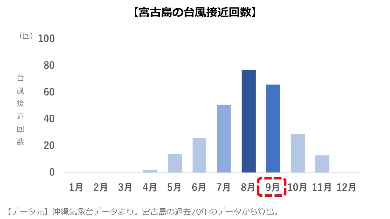 宮古島9月 台風の数