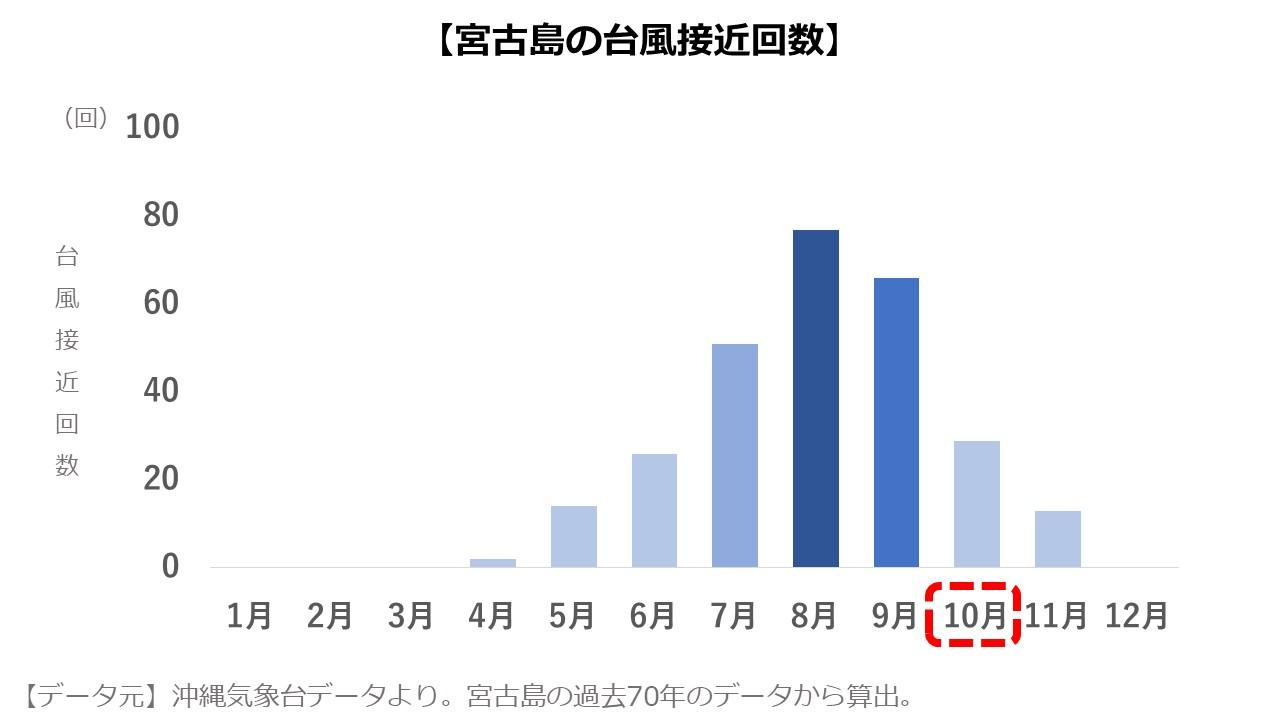 宮古島10月 台風の数