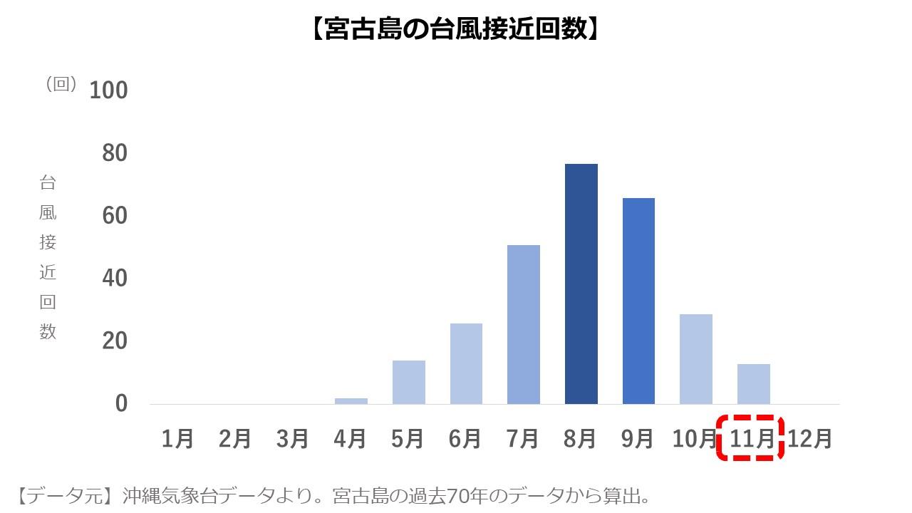 宮古島11月 台風の数