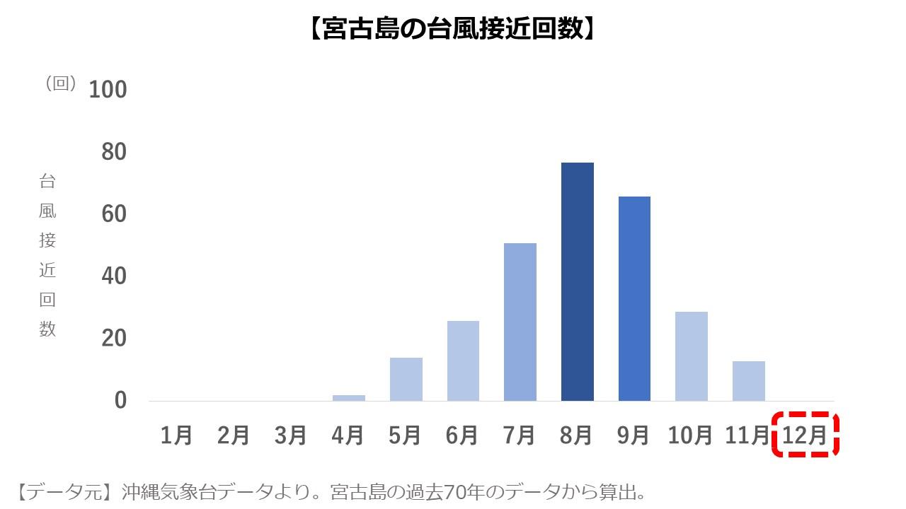 宮古島12月 台風の数