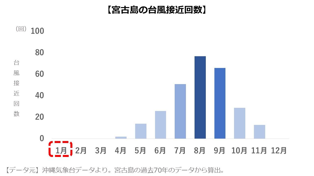 宮古島1月 台風の数
