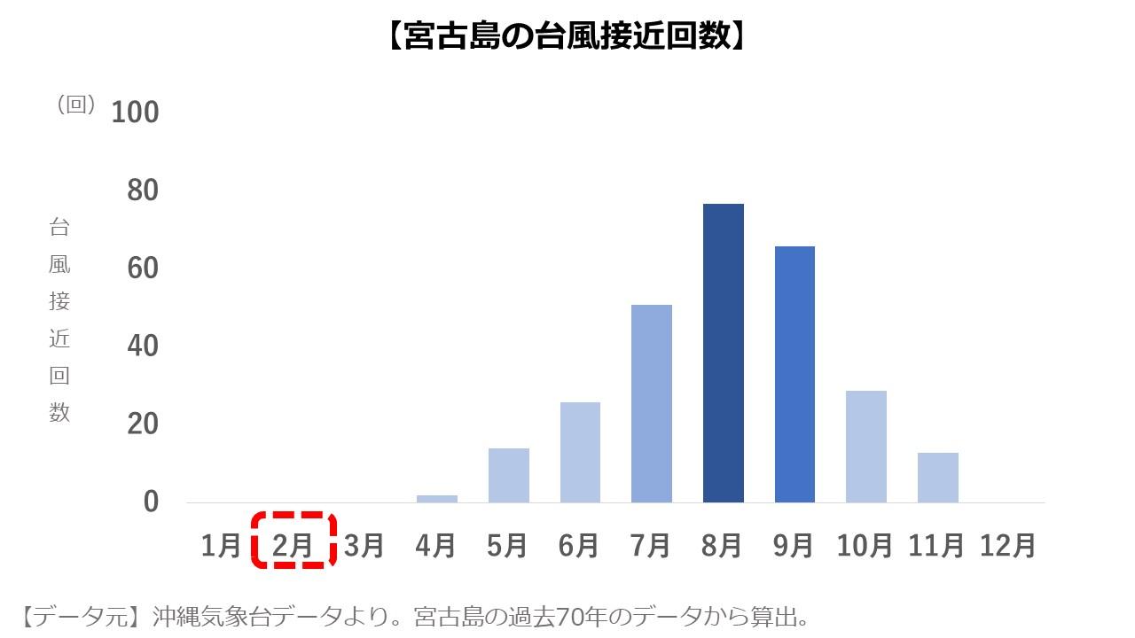 宮古島2月 台風の数