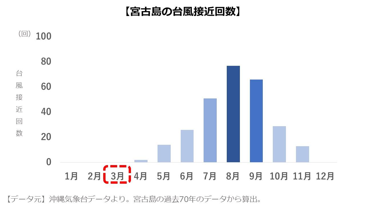 宮古島3月 台風の数