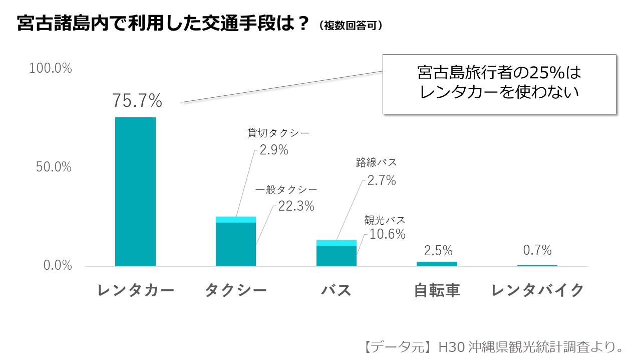 宮古島旅行者の25%はレンタカーを使わない