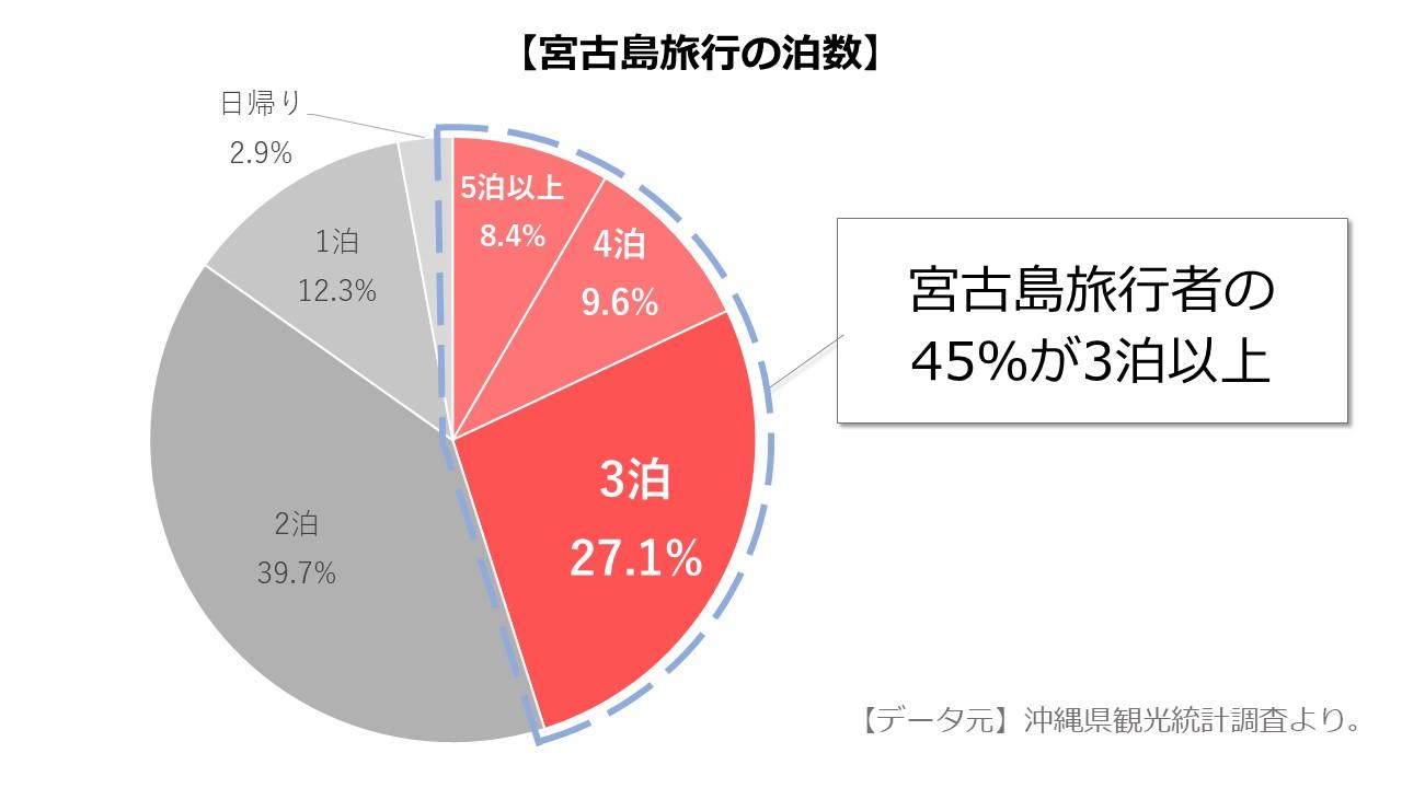 宮古島旅行者の45%は3泊以上