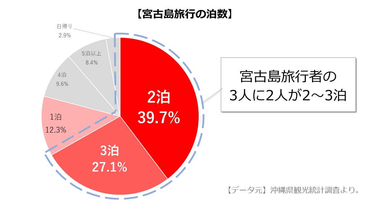 観光統計調査 宮古島の泊数